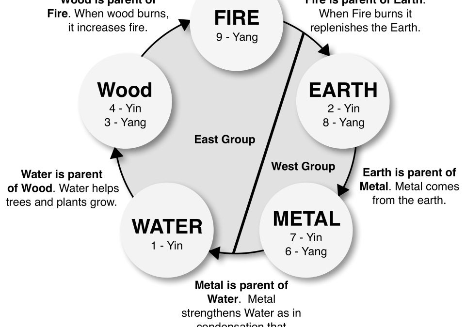 April 2015 Feng Shui Energy