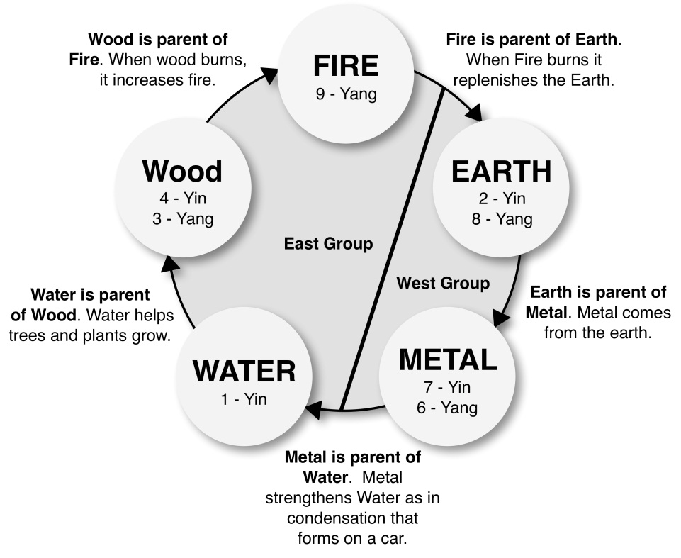 April 2015 Feng Shui Energy - WITHIN YOUR SPACE